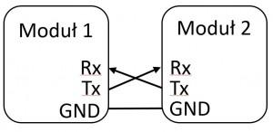 Schemat komunikacji z wykorzystaniem UART